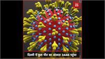 दिल्ली में COVID-19 के 1606 नए मामले, अब तक 3,446 मरीजों की मौत