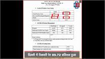 दिल्ली में 24 घंटों में COVID-19 के 805 नए केस, 1.24 लाख से ज्यादा मरीज हुए ठीक