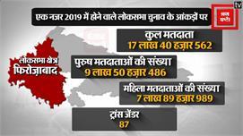 Loksabha Election 2019:एक नजरFirozabad...