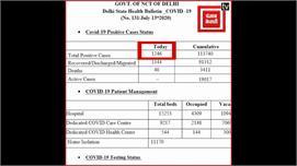 दिल्ली में कोरोना मरीजों का आंकड़ा 1...